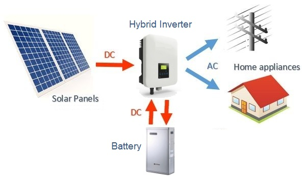 Net Metering Increases the Value of Solar Energy